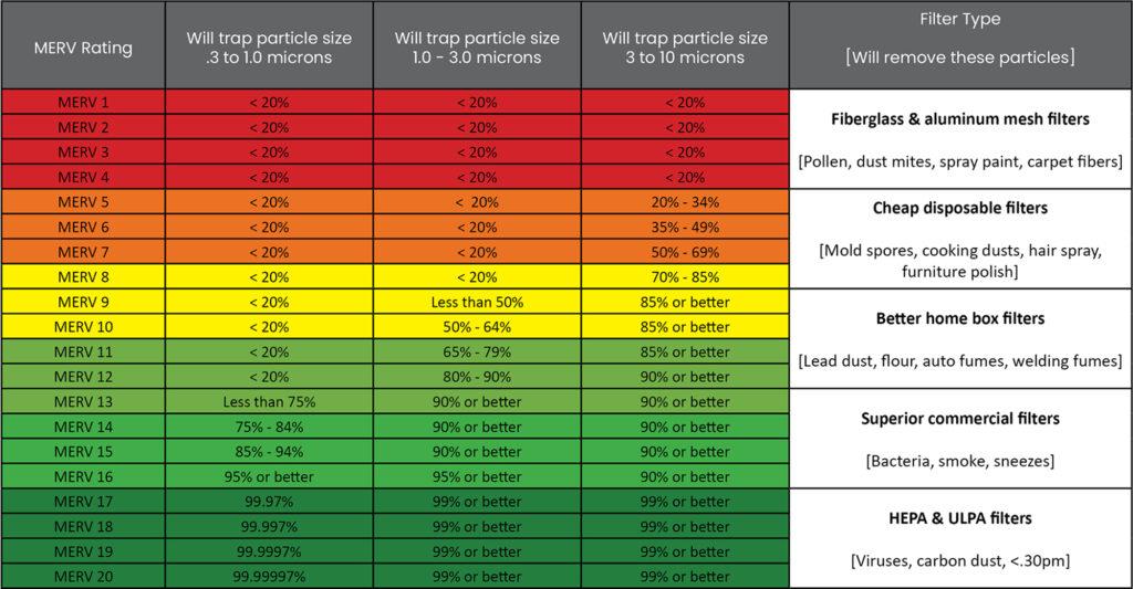 MERV Filter Chart